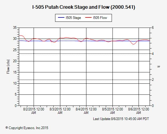 I505 Putah Creek Stage and Flow